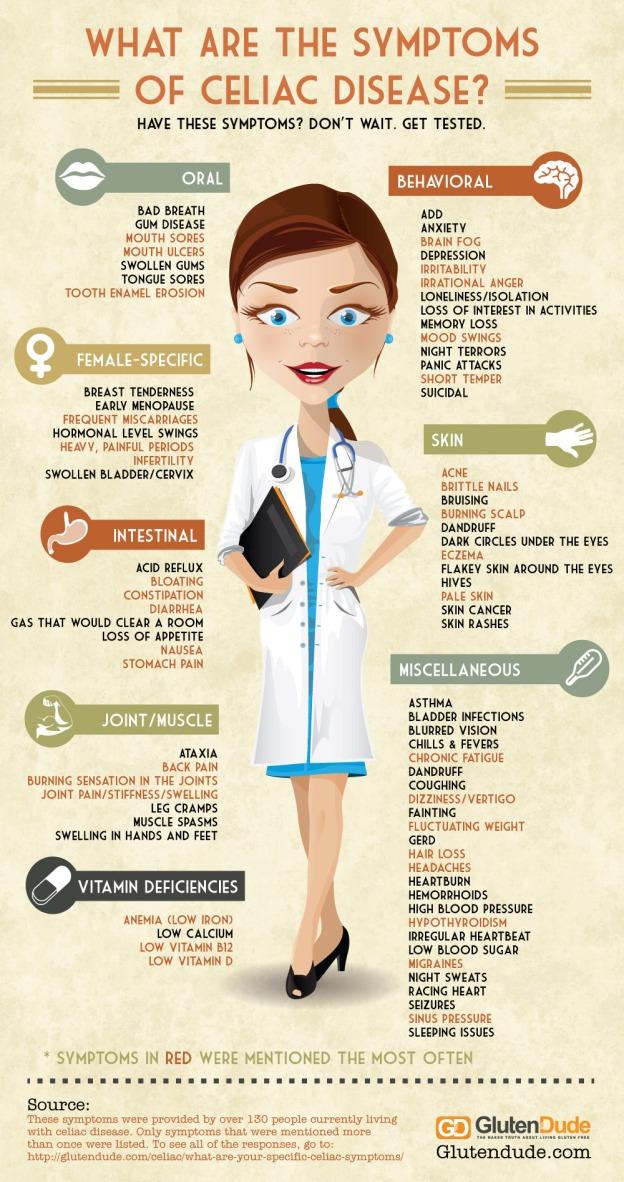 celiac-disease-symptoms