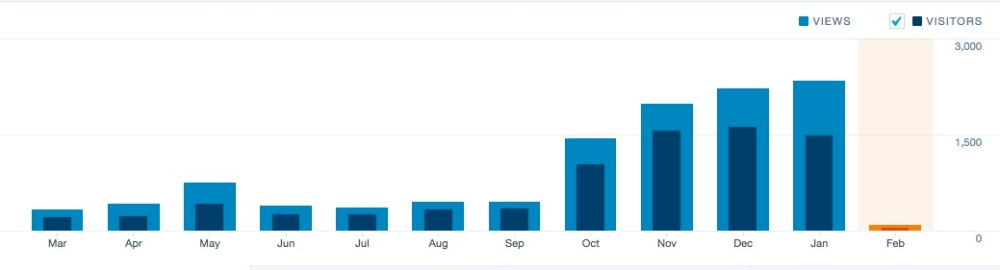 readership-stats